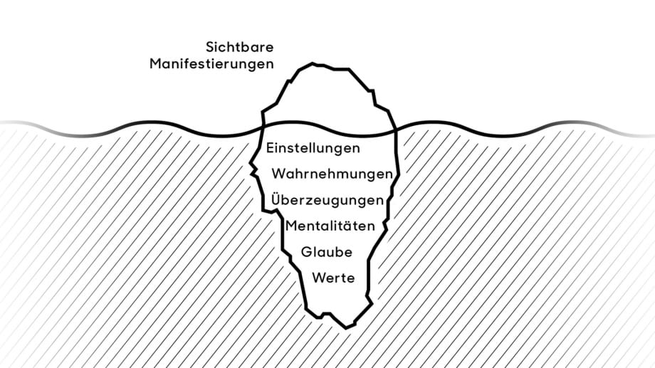 Culture Map - Business Culture Institute – Simon Sagmeister