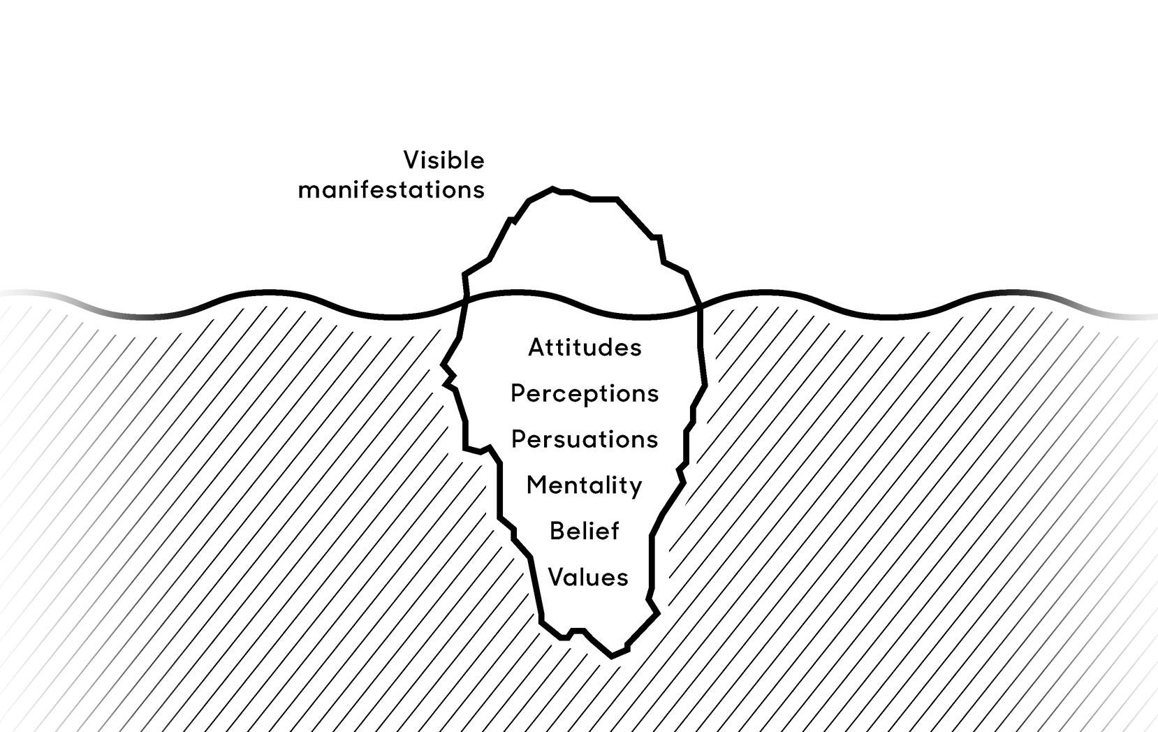 Culture Map - visible manifestations - business Culture Institute – Simon Sagmeister